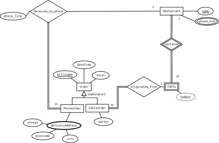 Er Diagram For Restaurant Wiring Diagrams Best