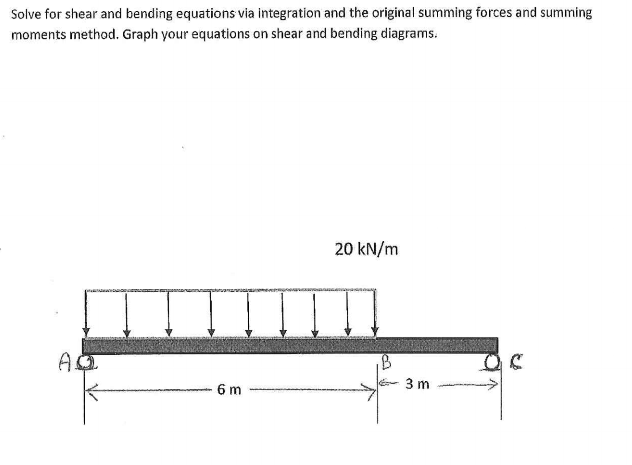 Solved Solve For Shear And Bending Equations Via Integrat Diagram Question Integration The Original Summing Forces