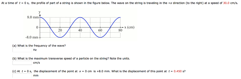 At A Time Of T 0 S The Profile Of Part Of A String Is