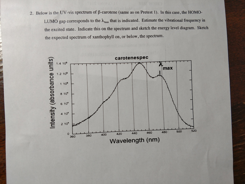Chemistry archive november 06 2017 chegg 2 below is the uv vis spectrum of carotene same as falaconquin