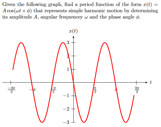 Solved: Given The Following Graph, Find A Period Function