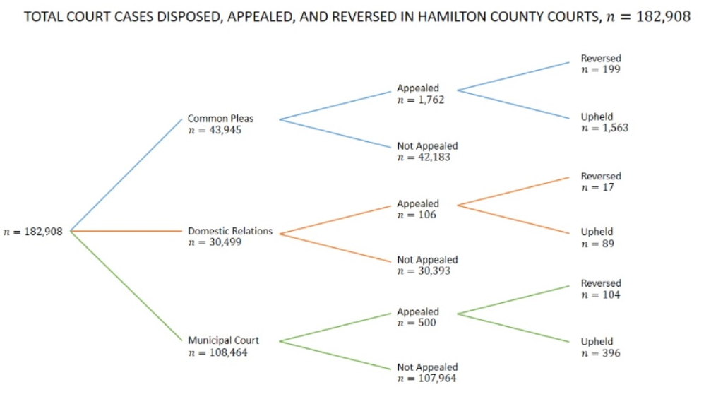 TOTAL court cases disposed, appealed, and reversed in hamilton county courts, n 182,908 reversed 199 na appealed 1,762 upheld common pleas 1,563 43,945 not appealed n 42,183 reversed appealed n 106 n 182,908 domestic relations upheld n 30.499 89 not appealed 30,393 reversed 104 appealed 500 municipal court upheld n 108,464 n 396 not appealed n 107,964