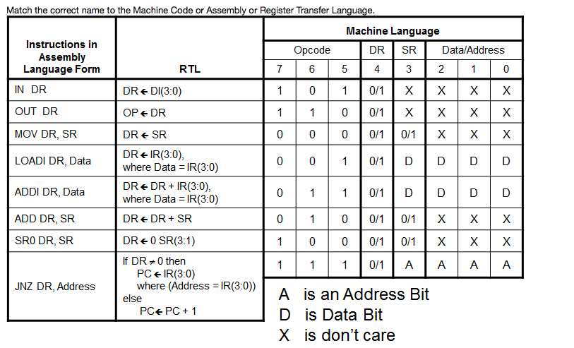 match the correct name to the machine code or asse chegg com