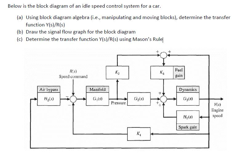 Solved  Below Is The Block Diagram Of An Idle Speed Contro