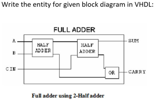 solved write the entity for given block diagram in vhdl database block diagram write the entity for given block diagram in vhdl full adder 2 sum half badder