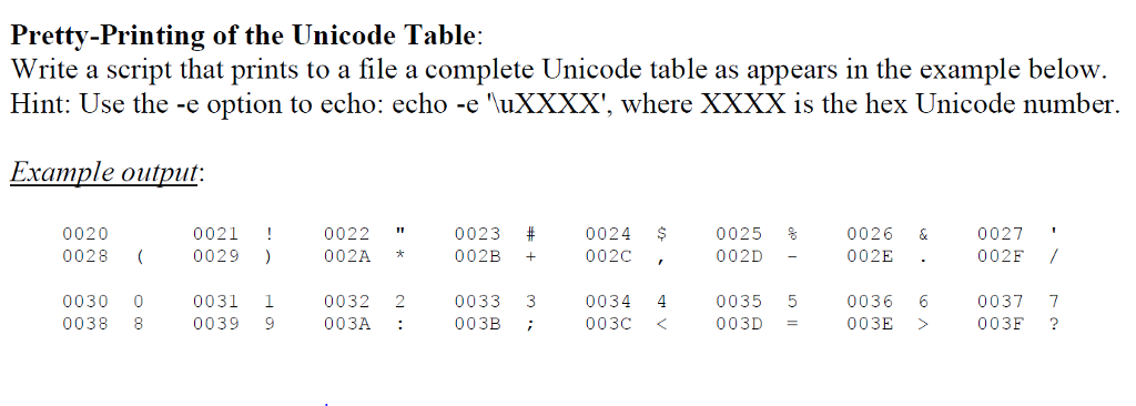 Solved: Pretty-Printing Of The Unicode Table: Write A Scri