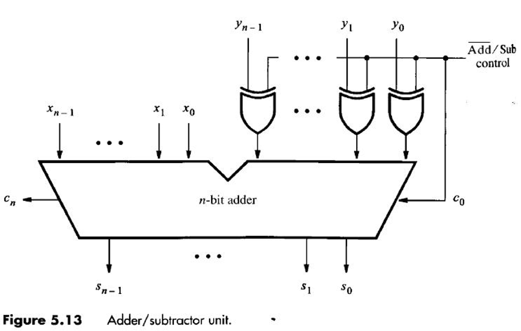 vhdl thesis for subtractor Here is the vhdl code for subtractor please let us know here why this post is inappropriate reasons such as off-topic, duplicates, flames, illegal, vulgar, or students posting their homework thank you for helping keep tek-tips forums free from inappropriate posts the tek-tips staff will check.