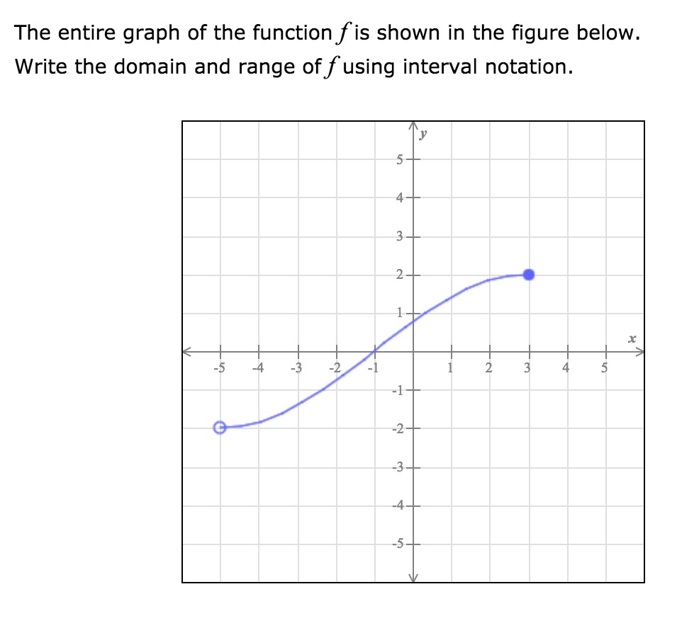 Solved The Entire Graph Of The Function Fis Shown In The Chegg Com