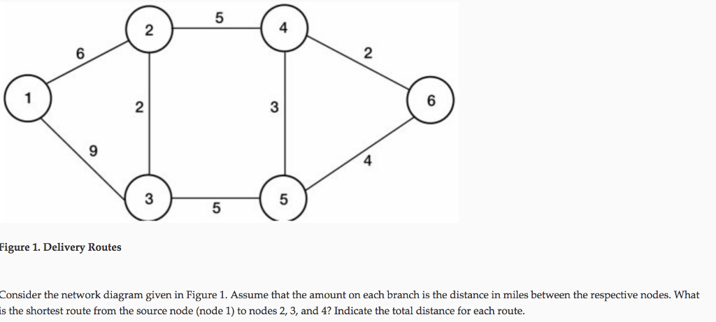 5 4 6 2 3 9 4 3 5 5 Figure 1. Delivery Routes Consider the network diagram given in Figure 1. Assume that the amount on each branch is the distance in miles between the respective nodes. What s the shortest route from the source node (node 1) to nodes 2, 3, and 4? Indicate the total distance for each route