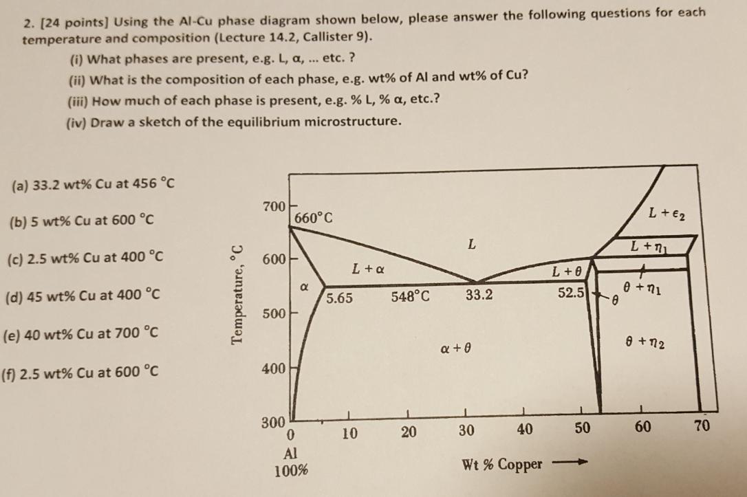 Using The Al Cu Phase Diagram Shown Below Please Chegg