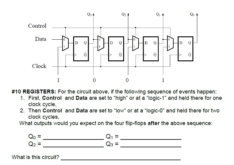 Q3 02 Control Data D Q D Q D Q D Q Clock 0 0 #10 REGISTERS: For the circuit above, if the following sequence of events happen: 1. First, Control and Data are set to high or at a logic-1 and held there for one 2. Then Control and Data are set to low or at a logic-0 and held there for two What outputs would you expect on the four flip-fiops after the above sequence: clock cycle, clock cycles, Qo 3N Q3 Q2 What is this circuit?