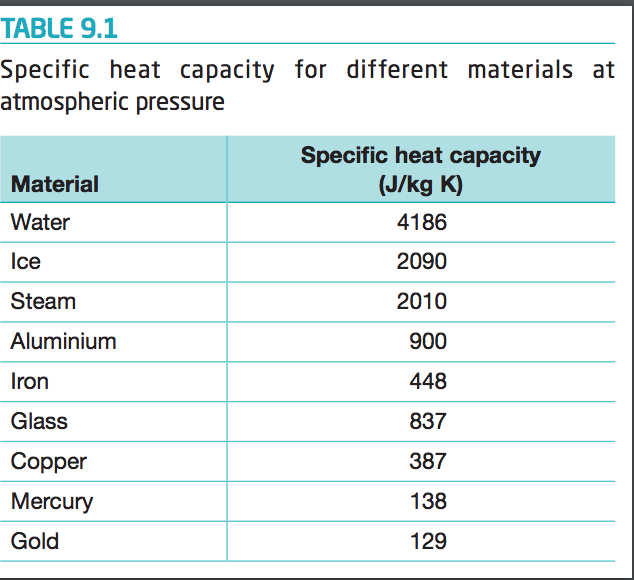 TABLE 9.1 Specific heat capacity for different materials at atmospheric pressure Specific heat capacity (J/kg K) Material Water lce Steam Aluminium Iron Glass Copper Mercury Gold 4186 2090 2010 900 448 837 387 138 129