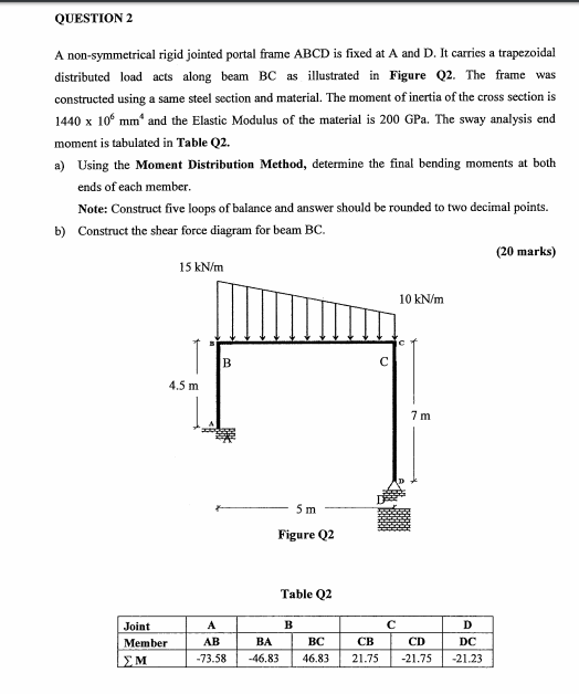 QUESTION 2 A non-symmetrical rigid jointed portal frame ABCD is fixed at A and D. It carries a trapezoidal distributed load acts along beam BC as illustrated in Figure Q2. The frame was constructed using a same steel section and material. The moment of inertia of the cross section is 1440 x 106 mm and the Elastic Modulus of the material is 200 GPa. The sway analysis end moment is tabulated in Table Q2. ao Using the Moment Distribution Method, determine the final bending moments at both ends of each member. Note: Construct five loops of balance and answer should be rounded to two decimal points. b) Construct the shear force diagram for beam BC. (20 marks) 15 kN/m 10 kN/m 4.5 m 7 m. 5 m Figure Q2 Table Q2 Joint B C D CB CD LY M Li -46.83 46.83 21.75 -21.75 -21.23 -73.58