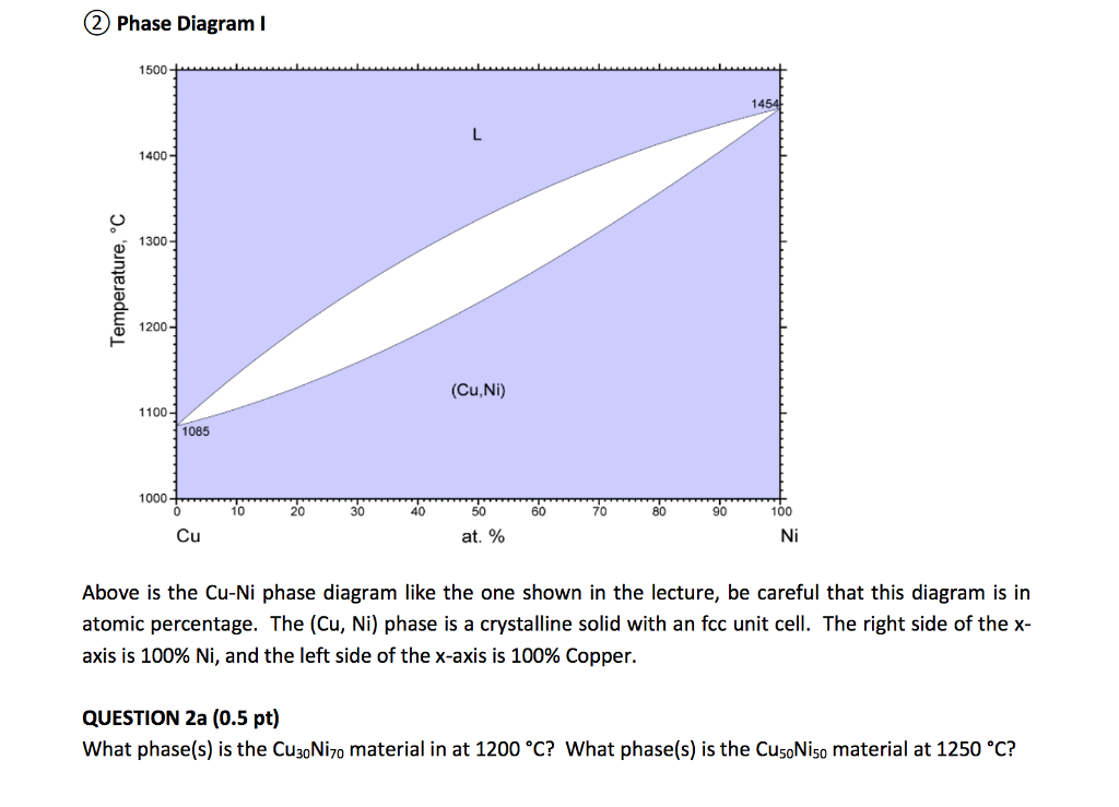 Solved Above Is The Cu Ni Phase Diagram Like The One Show