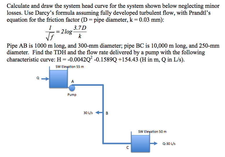 Solved: Calculate And Draw The System Head Curve For The S