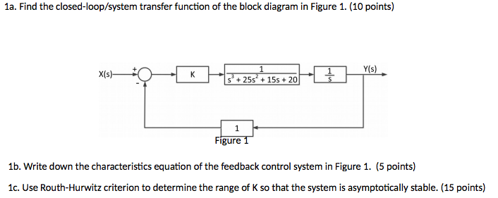 Solved: Find The Closed-loop/system Transfer Function Of T ...