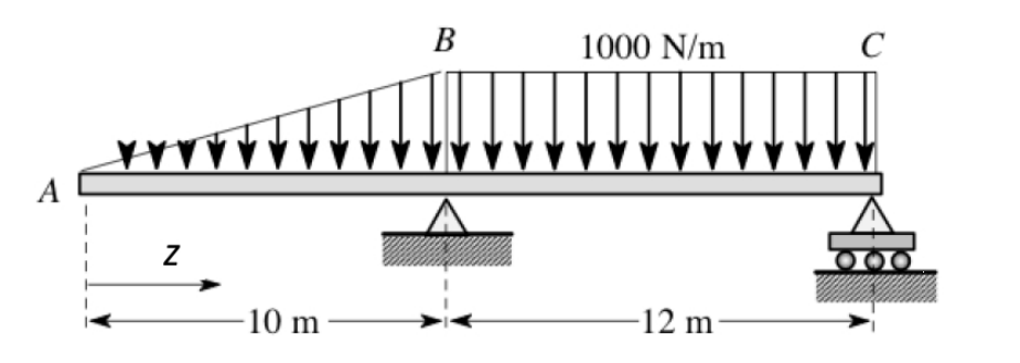 Solved draw the shear force and bending moment diagram fo expert answer ccuart Choice Image