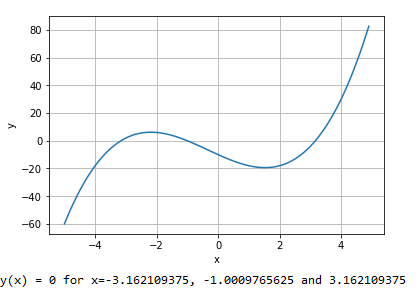Solved: Using Python Plot The Equation Y(x)=x3+x2−10x−10 A
