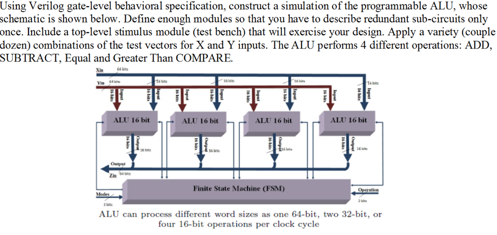 Solved: Verilog Code To Simulate A Programmable ALU  Wil G