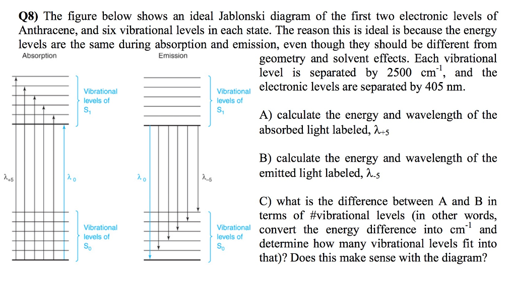 Solved Q8 The Figure Below Shows An Ideal Jablonski Diag