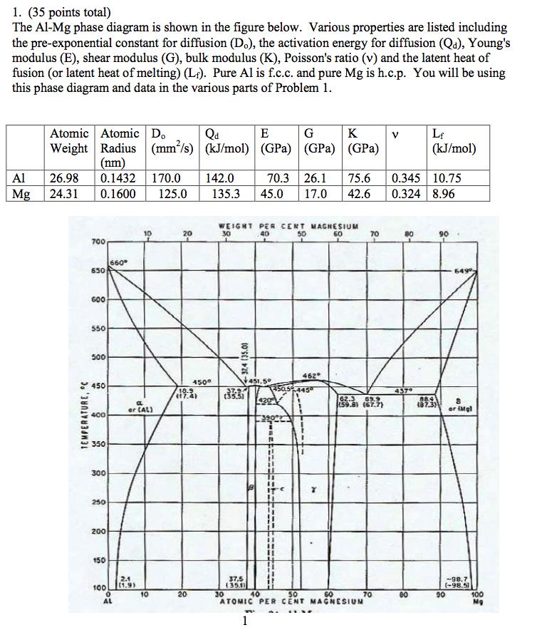 Al Mg Phase Diagram