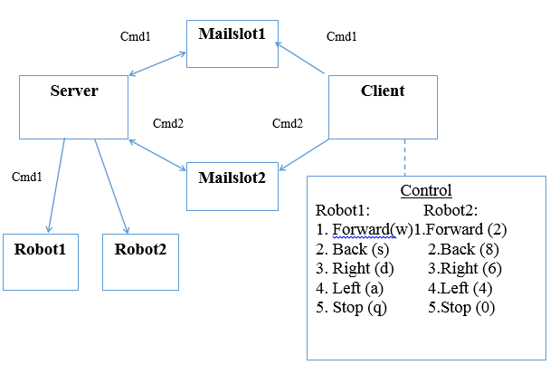 Create A Code In Visual Studio Using C++ Of A Robo