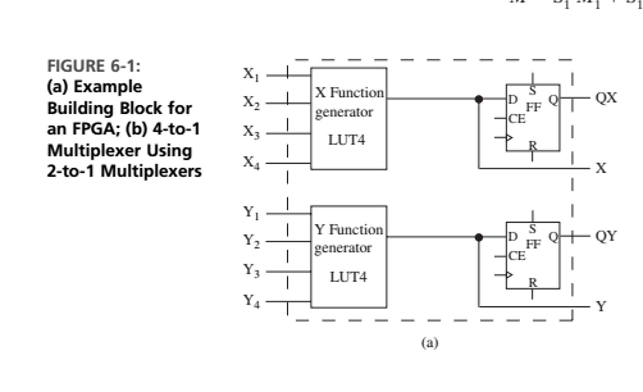 see more Show transcribed image text How many logic blocks are required to  create a 4-to-16 decoder? Give the contents of the LUTs in the first logic  block.