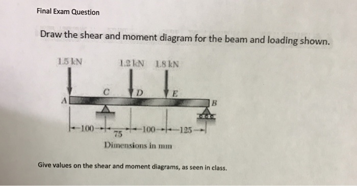 Solved draw the shear and moment diagram for the beam and draw the shear and moment diagram for the beam and ccuart