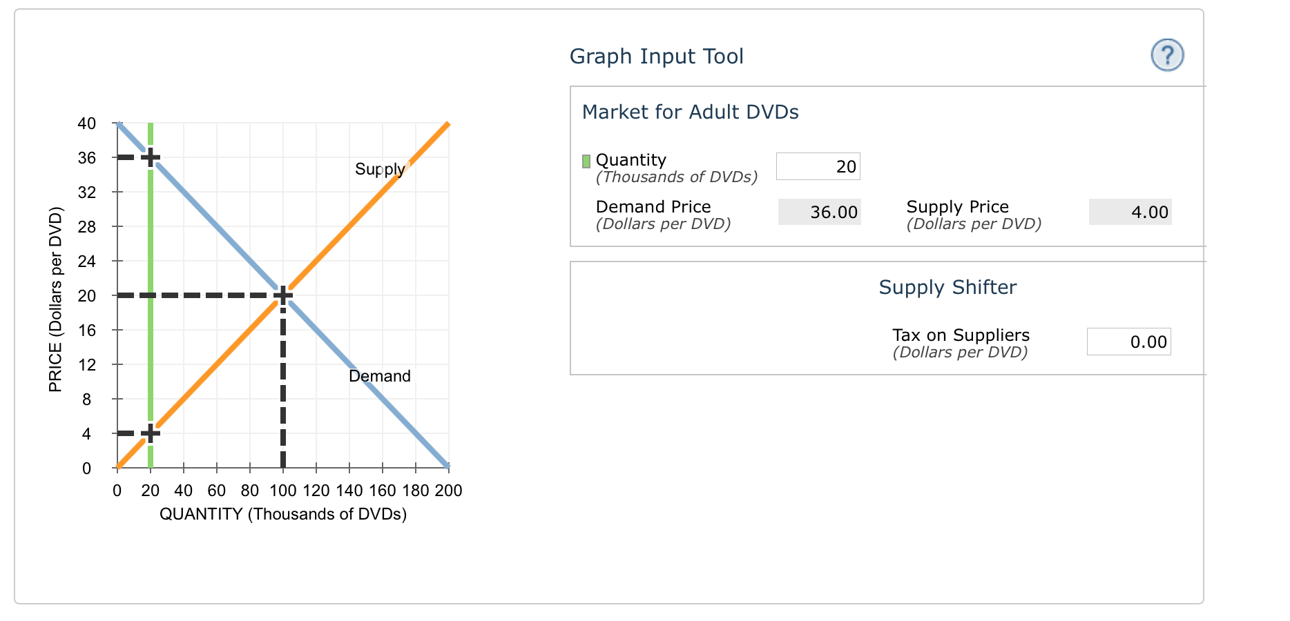 Graph Input Tool Market for Adult DVDs 40 36_ Quantity (Thousands of DVDs)  Demand