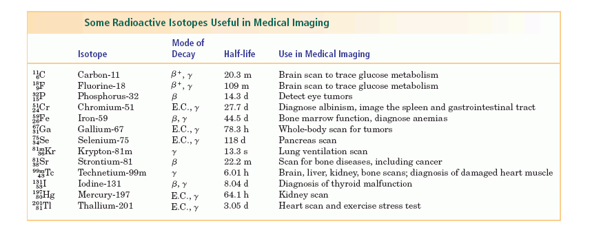 use of radioactive isotopes Use of nuclear materials in radioactive uptake, dilution, excretion, imaging, or localization diagnostic clinical or research procedures the metabolic or physiological properties of radiolabeled drugs are used to obtain medical information, and the radiation produced from sealed sources are used in diagnostic devices to image body parts or.