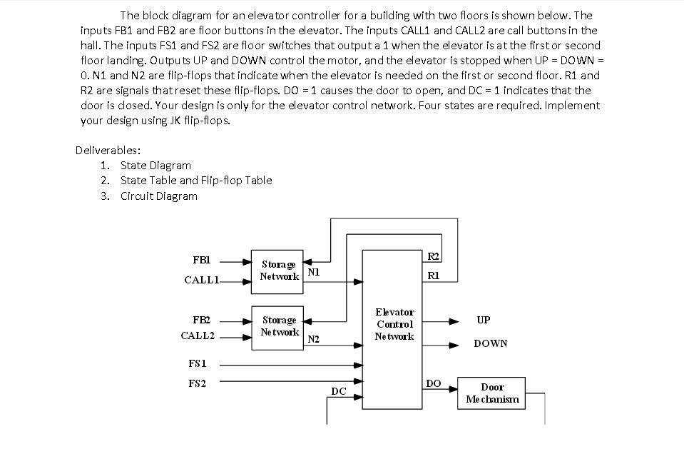 The Block Diagram For An Elevator Controller For A