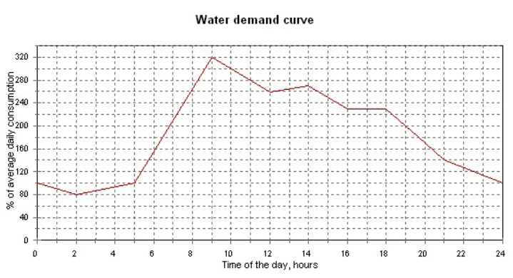 Solved: The Water Demand Curve During The Day Of Maximum C