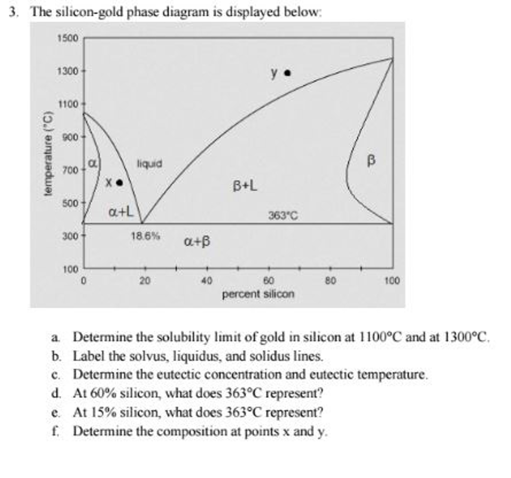 the silicon-gold phase diagram is displayed below ... | chegg.com  chegg