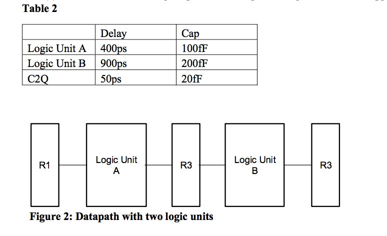 The Datapath Given In Figure 3 Operates At A Nomin Chegg