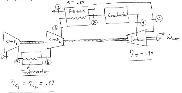 Solved The Gas Turbine Cycle Shown In The T S Diagram Is