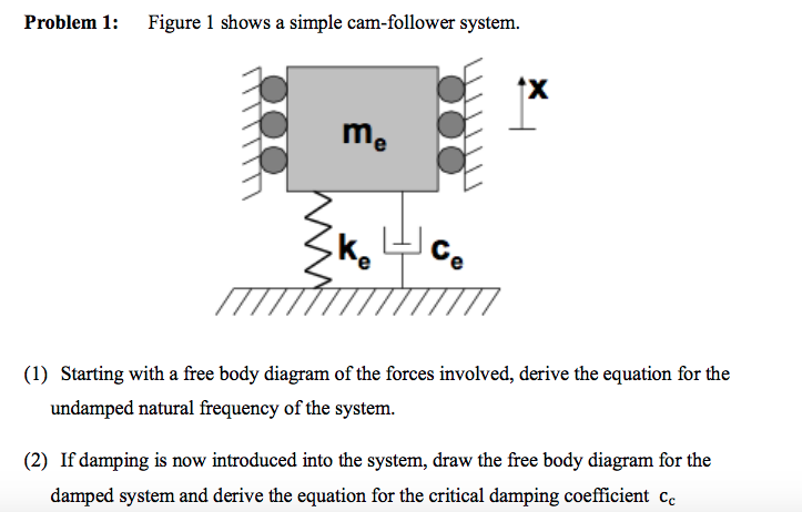 Outstanding Solved Problem 1 Figure 1 Shows A Simple Cam Follower Sy Wiring 101 Xrenketaxxcnl