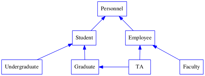 Solved: UML Class Diagram With Inheritance Create A UML Cl ...