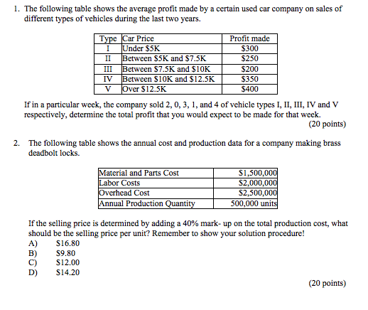 Car Brands Starting With L >> Solved L The Following Table Shows The Average Profit Ma