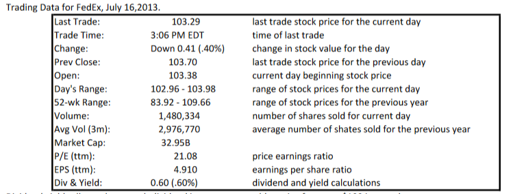 Solved: Trading Data For FedEx, July 16,2013 Last Trade Ra