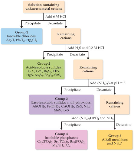 Solved 1717 Qualitative Analysis A Flowchart Showing A C Chegg Com