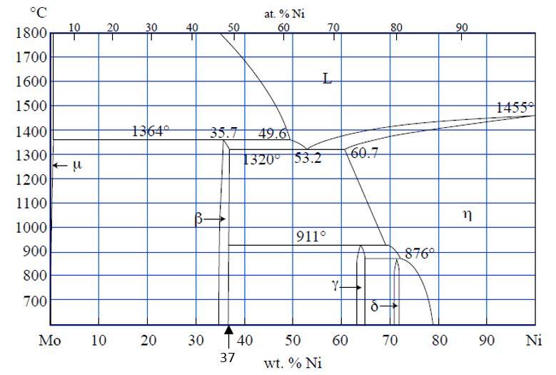 Solved: At  % Ni 60 180Or-10 -20-30 1700 1600 1500 1400 13