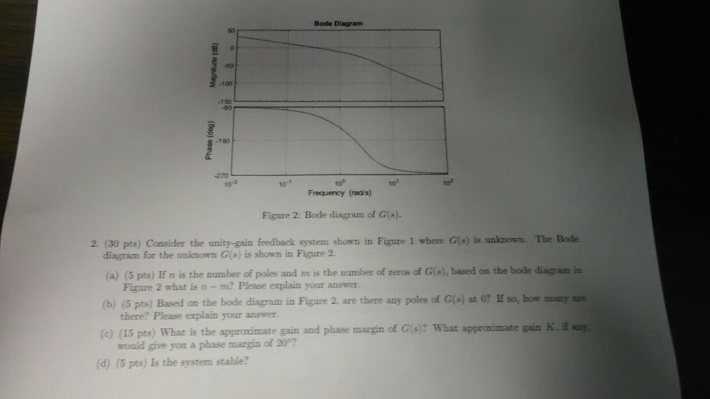 Solved bode dlagram 100 frequency rads figure 2 bode d bode dlagram 100 frequency rads figure 2 bode diagram of gs ccuart Gallery