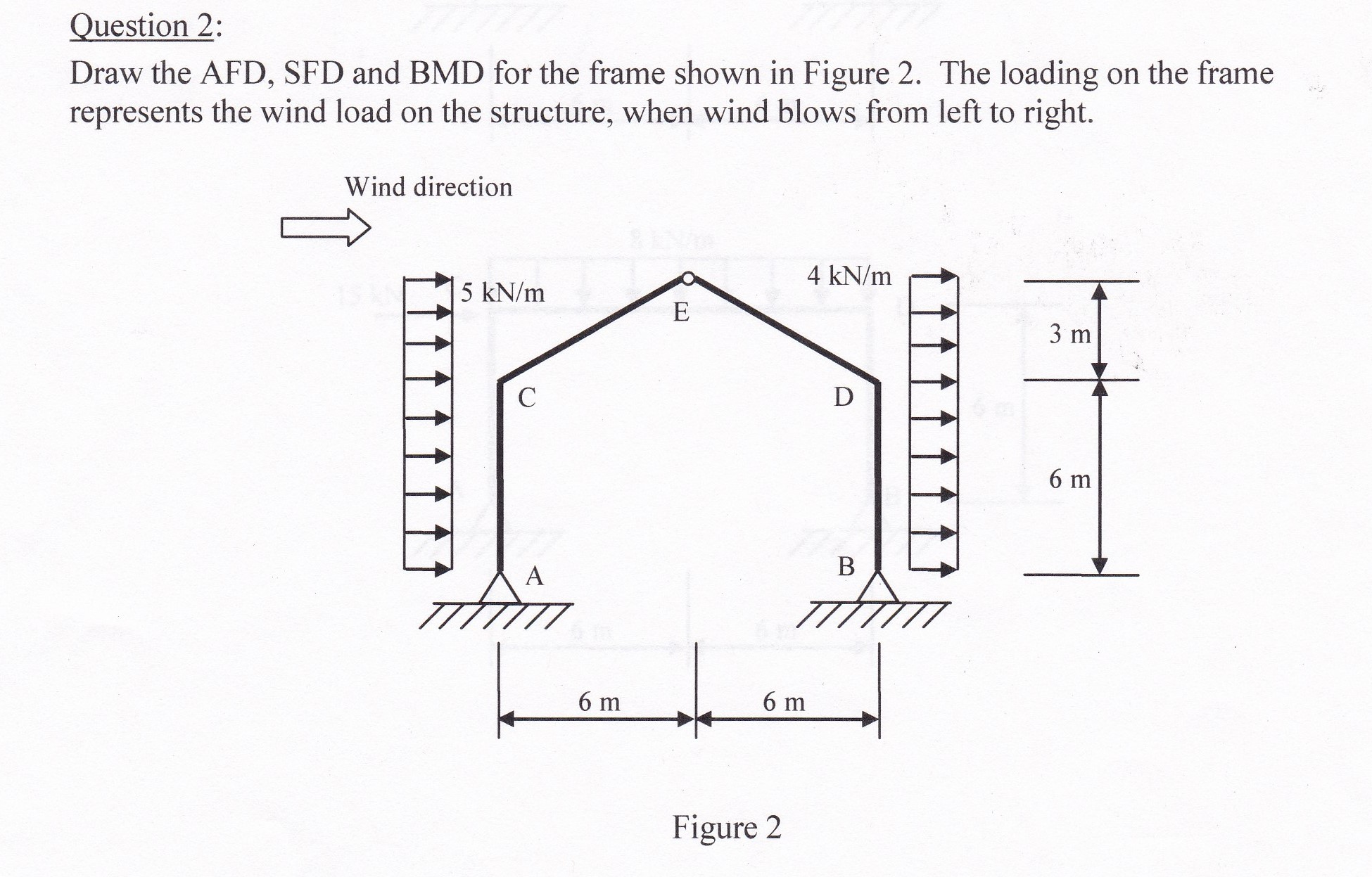 solved question 2 draw the afd sfd and bmd for the fram rh chegg com