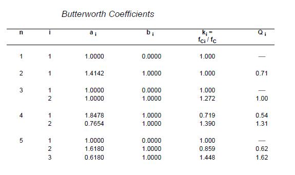 Design A Fifth-order High-pass Filter, Butterworth