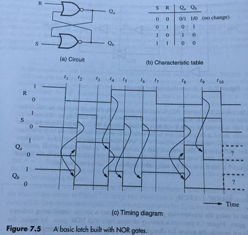 Solved 73 Figure 75 Shows A Latch Built With Nor Ates Circuit Diagram Using Nand Gate Draw Similar Gates Derive Its Characteristic Table And Show Timing