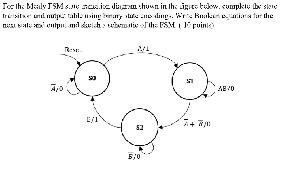 Solved For The Mealy Fsm State Transition Diagram Shown I