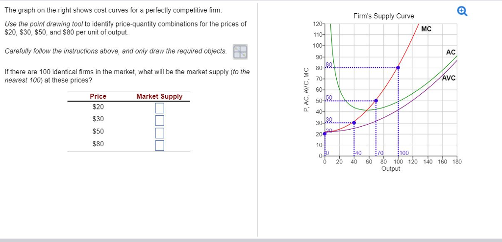 Solved the graph on the right shows cost curves for a per question the graph on the right shows cost curves for a perfectly competitive firm use the point drawing t ccuart Image collections
