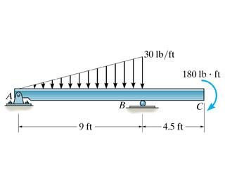 Draw The SHEAR AND MOMENT Diagram For The Beam  Fo