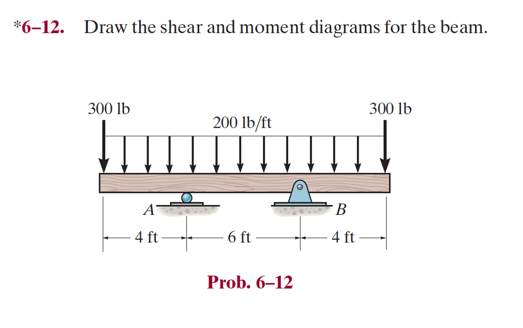 Fabulous Solved 6 12 Draw The Shear And Moment Diagrams For The B Wiring Database Gramgelartorg