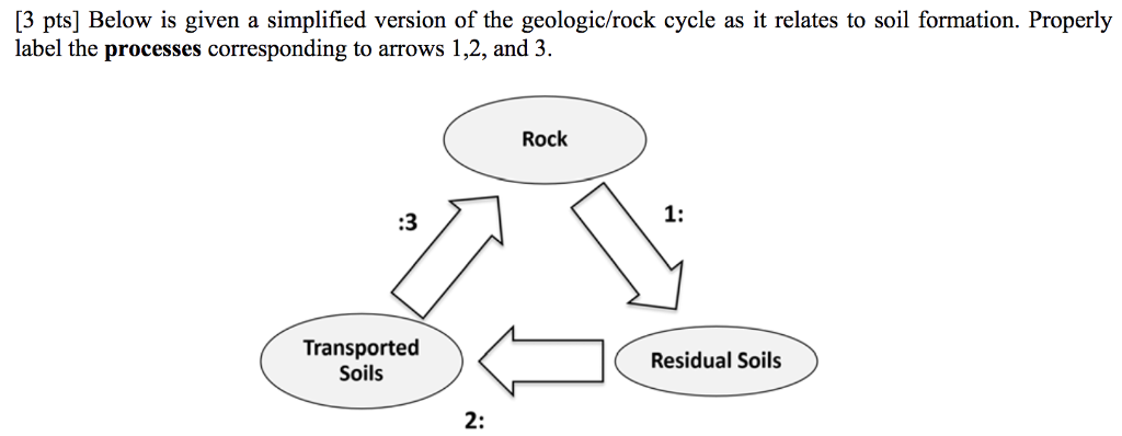 Solved 3 pts below is given a simplified version of the 3 pts below is given a simplified version of the geologicrock cycle ccuart Choice Image